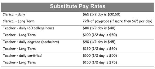 Current Substitute Pay Rates