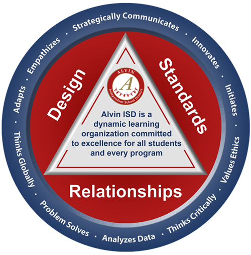 Alvin ISD Engaged Learning Model