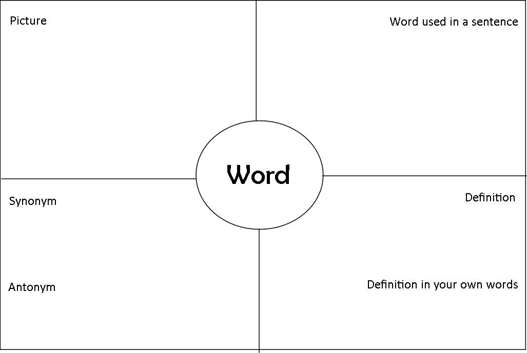 Vocabulary Strategies Miss Ryans Classroom – Four Square Worksheet
